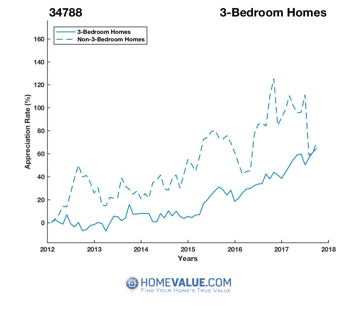 3 Bedrooms Homes have appreciated 36% faster since 03/15/2014.