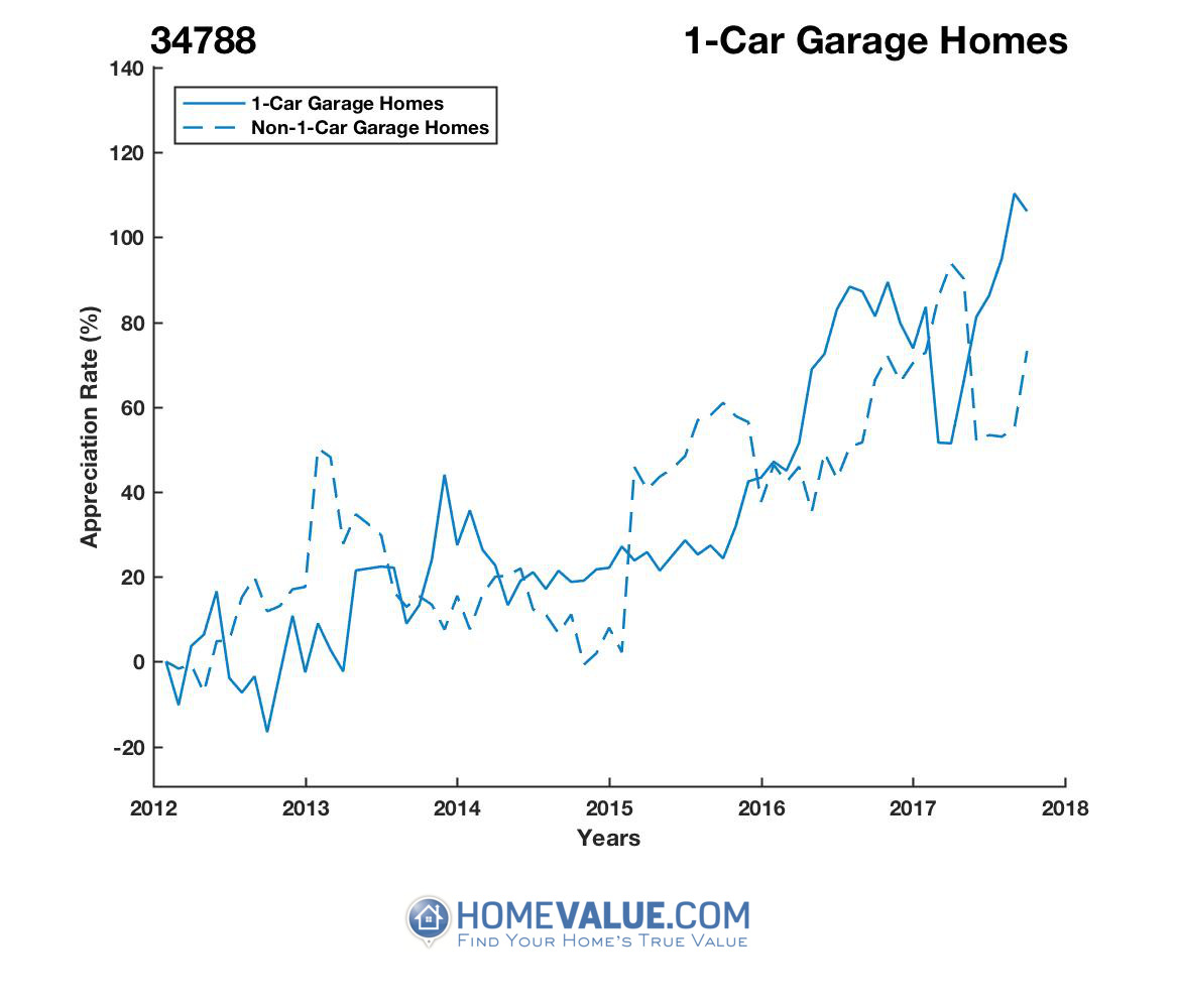 1 Car Garage Homes have appreciated 90% faster since 09/15/2012.