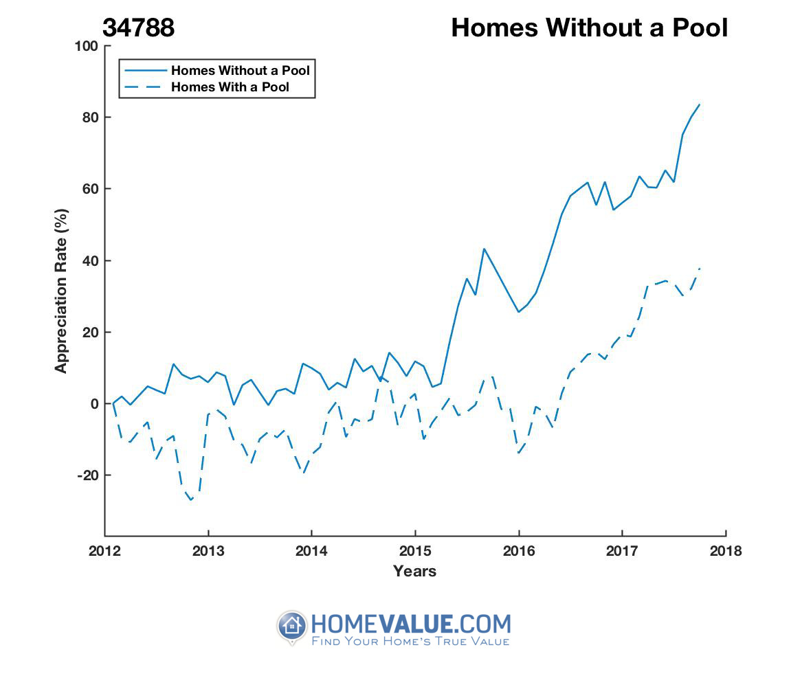 Homes Without A Pool Homes have appreciated 37% faster since 03/15/2014.