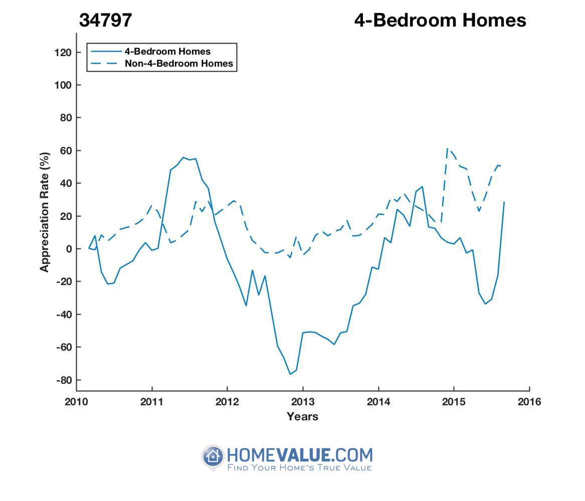 4 Bedrooms Homes have appreciated 98% faster since 08/15/2012.