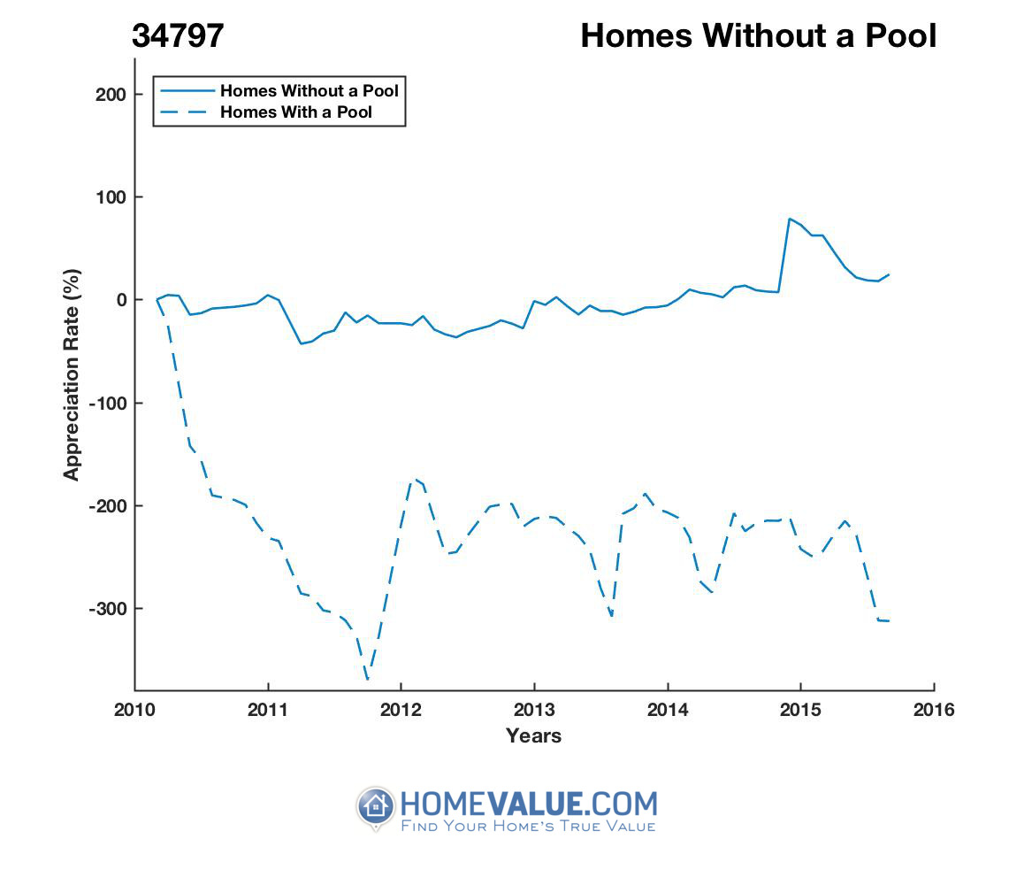 Homes Without A Pool Homes have appreciated 86% faster since 02/15/2016.