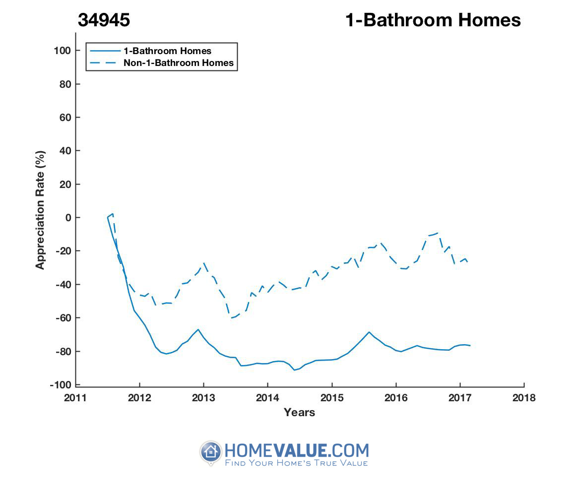 1 Bathroom Homes have appreciated 3.3x faster since 09/15/2013.