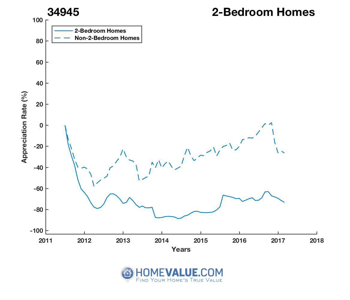 2 Bedrooms Homes have appreciated 2.6x faster since 03/15/2014.