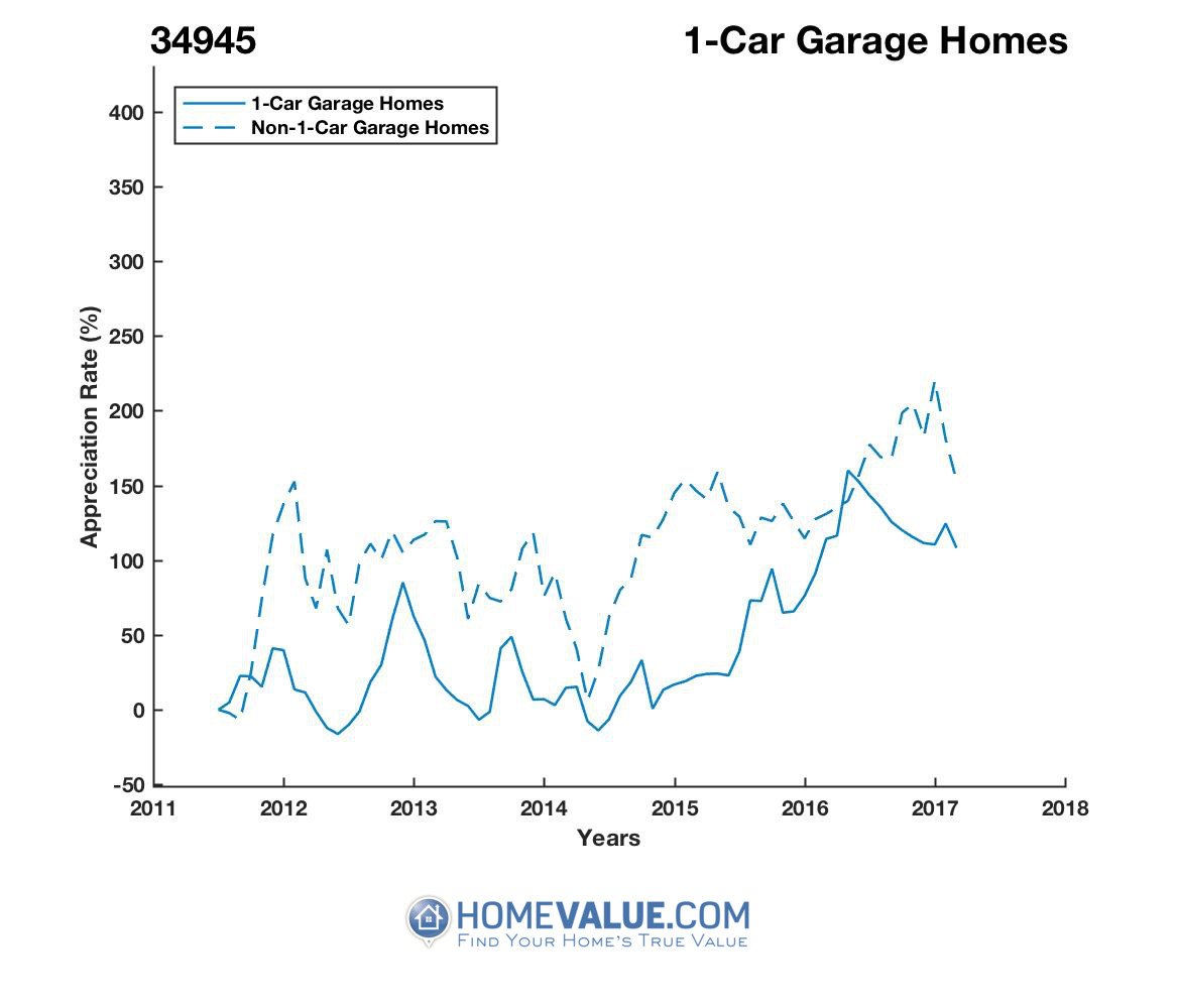 1 Car Garage Homes have appreciated 2.3x faster since 03/15/2013.