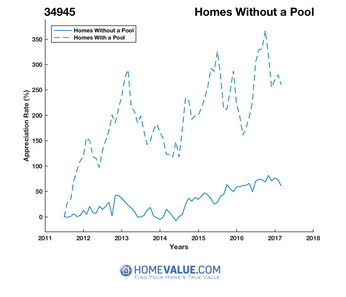 Homes Without A Pool Homes have appreciated 58% faster since 09/15/2012.