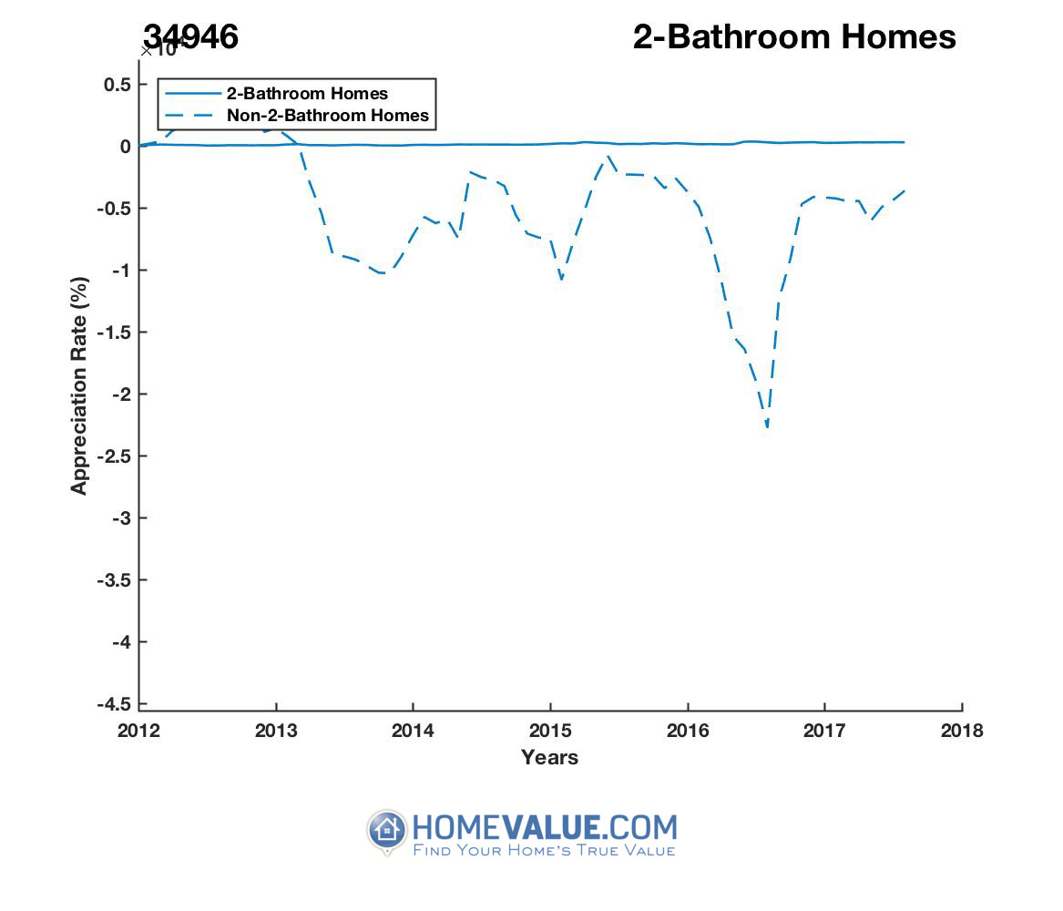 2 Bathrooms Homes have appreciated 33.7x faster since 02/15/2013.
