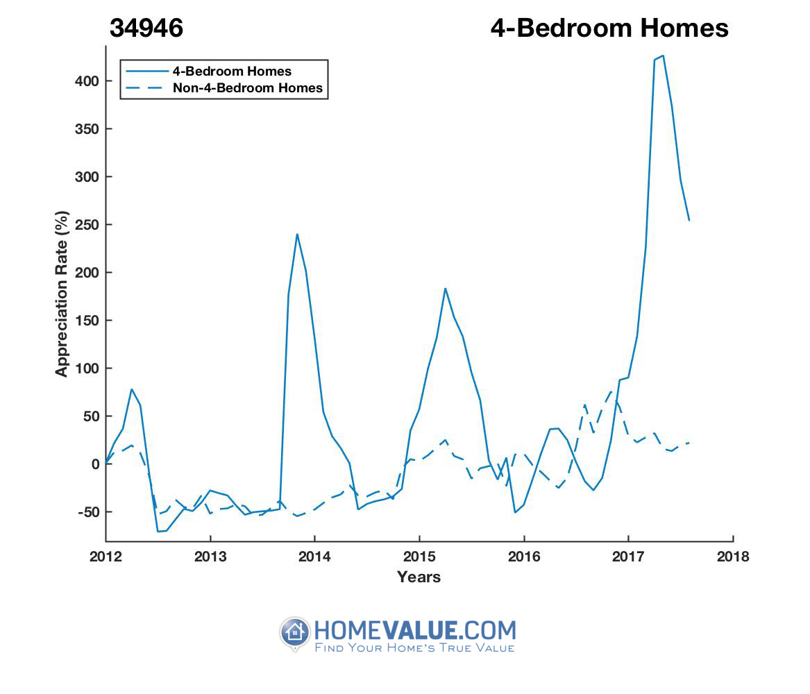 4 Bedrooms Homes have appreciated 6.7x faster since 08/15/2012.