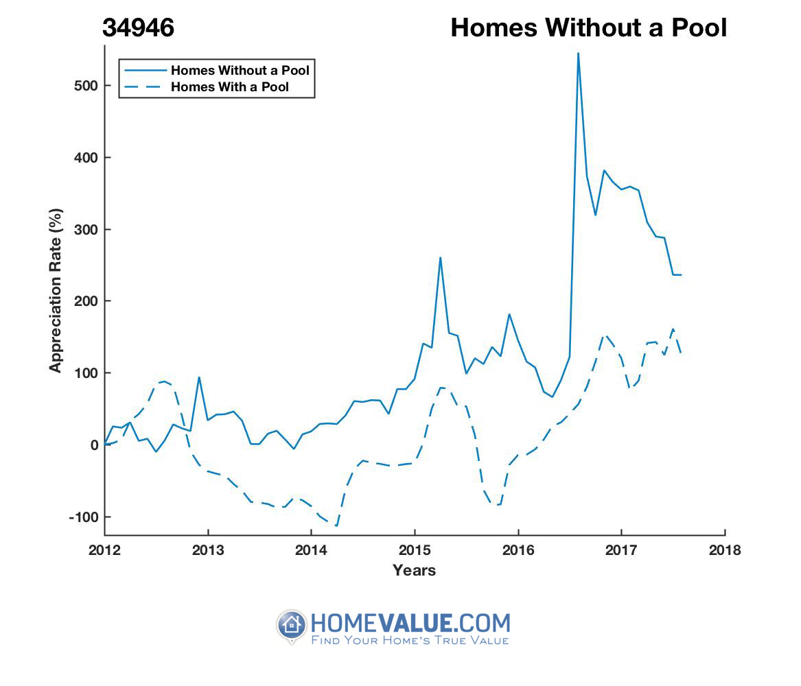 Homes Without A Pool Homes have appreciated 36.5x faster since 02/15/2014.