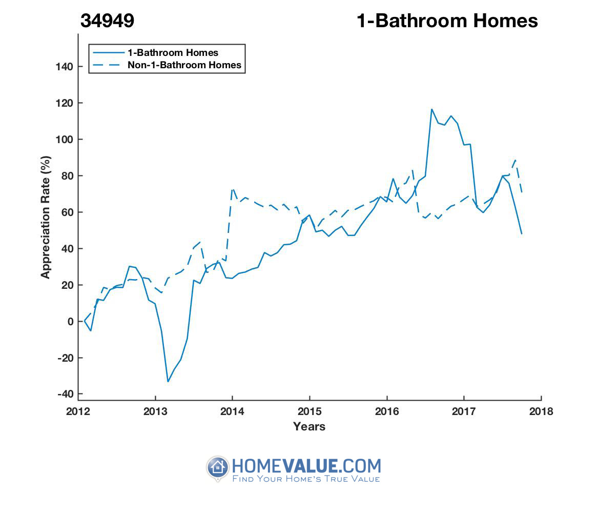 1 Bathroom Homes have appreciated 65% faster since 03/15/2013.