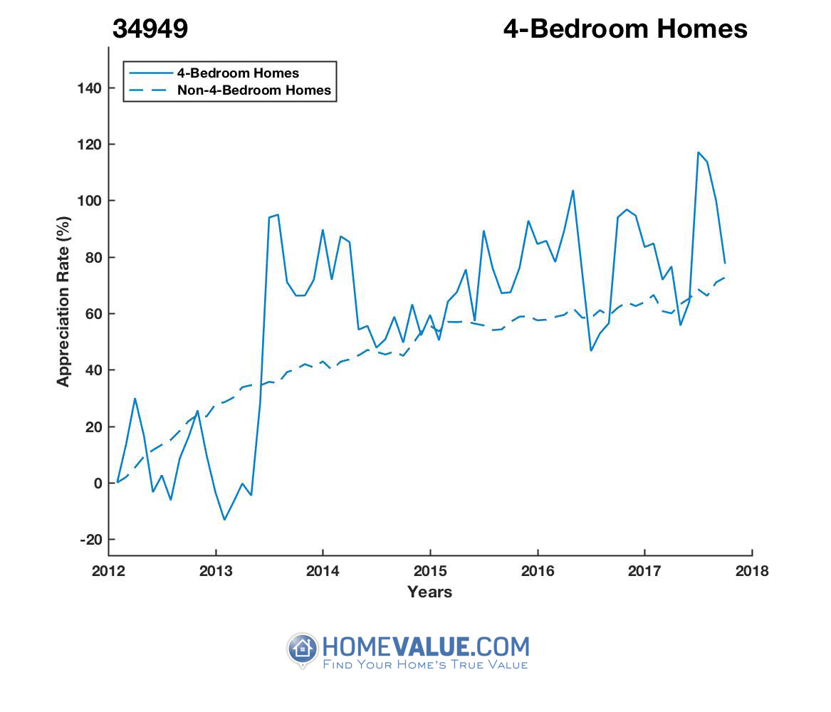 4 Bedrooms Homes have appreciated 48% faster since 03/15/2013.