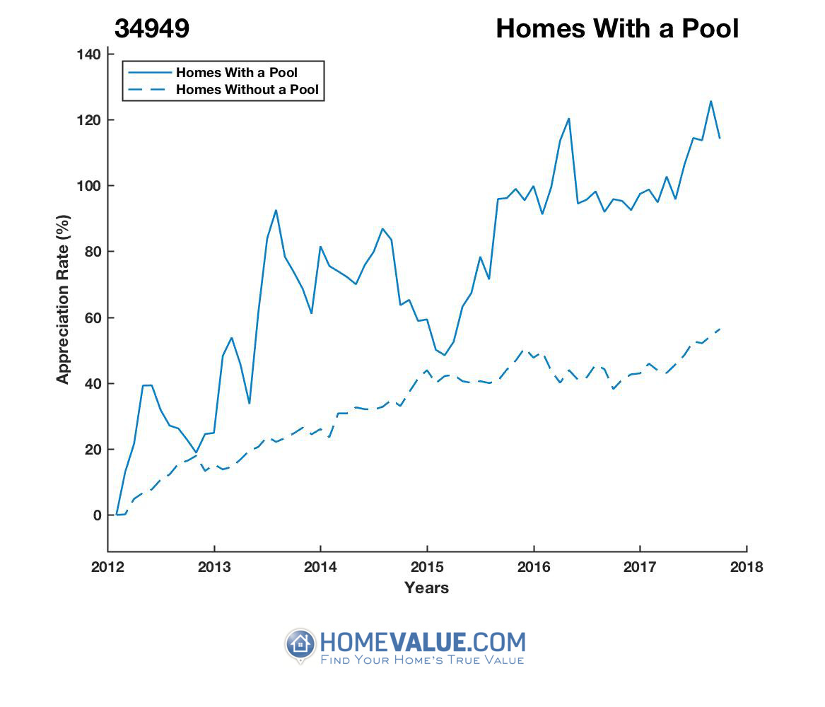 1 Homes With A Pool Homes have appreciated 40% faster since 09/15/2012.
