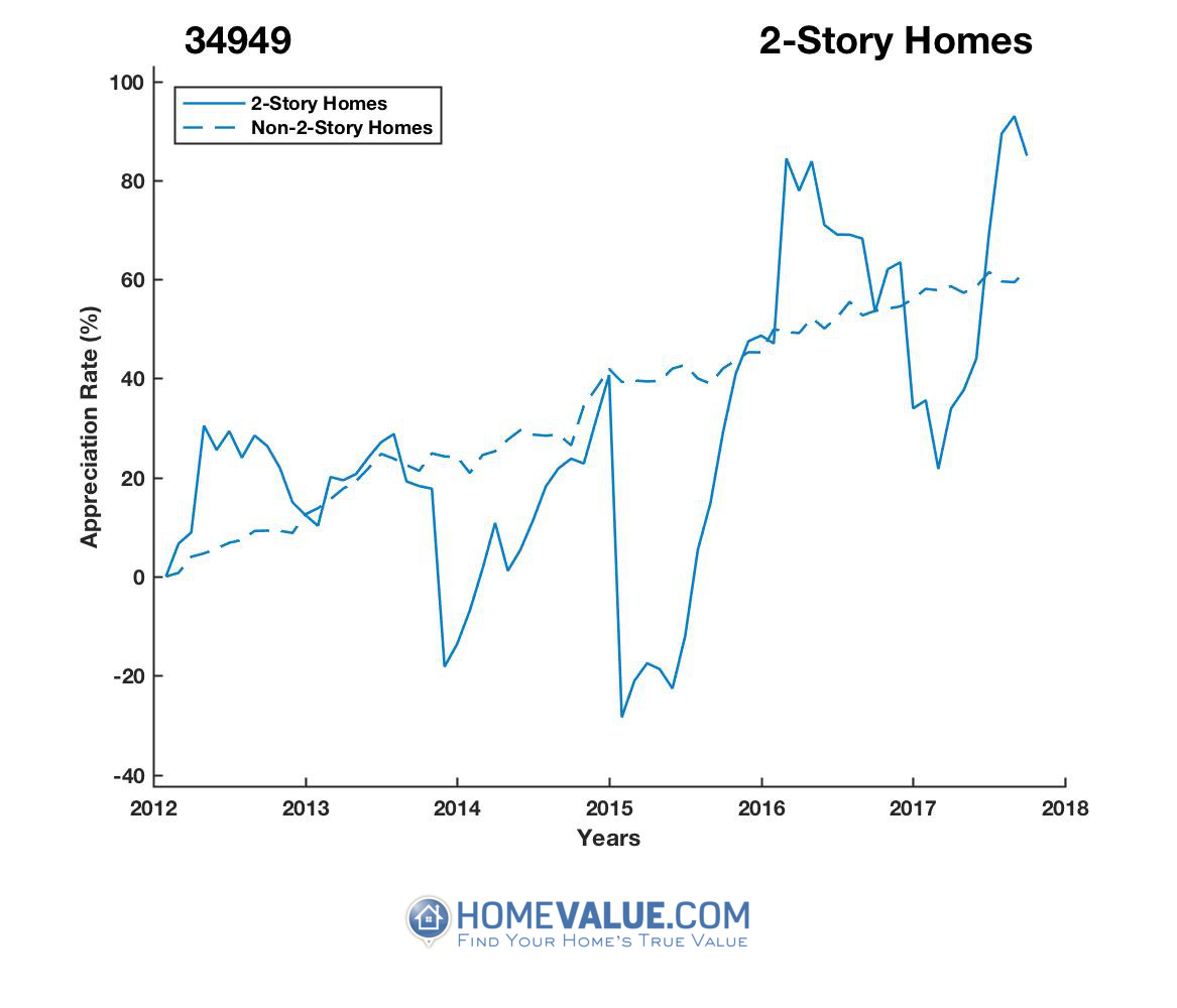 2 Stories Homes have appreciated 2.1x faster since 03/15/2015.