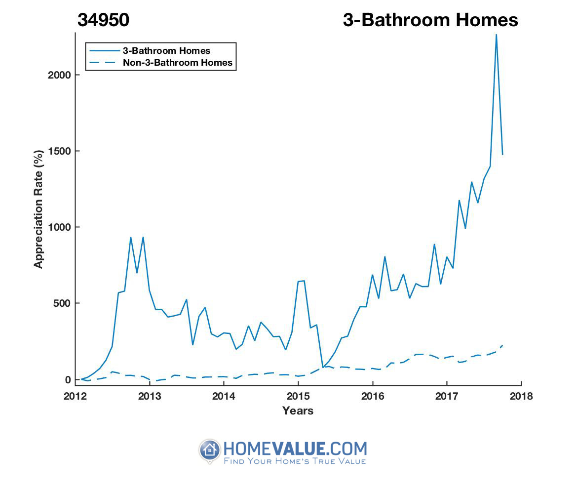 3 Bathrooms Homes have appreciated 9.1x faster since 03/15/2012.