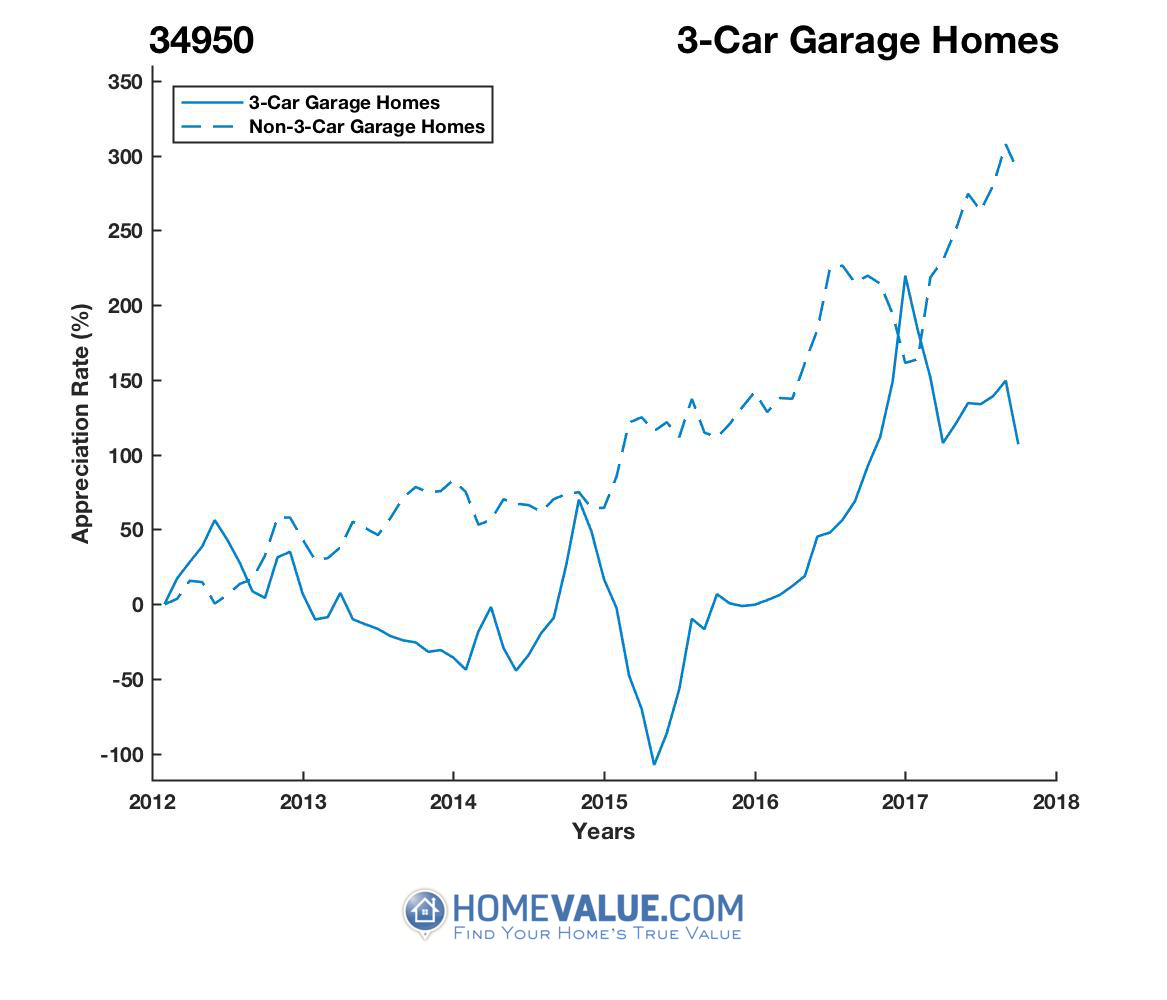 3 Car Garage Homes have appreciated 6.1x faster since 03/15/2015.