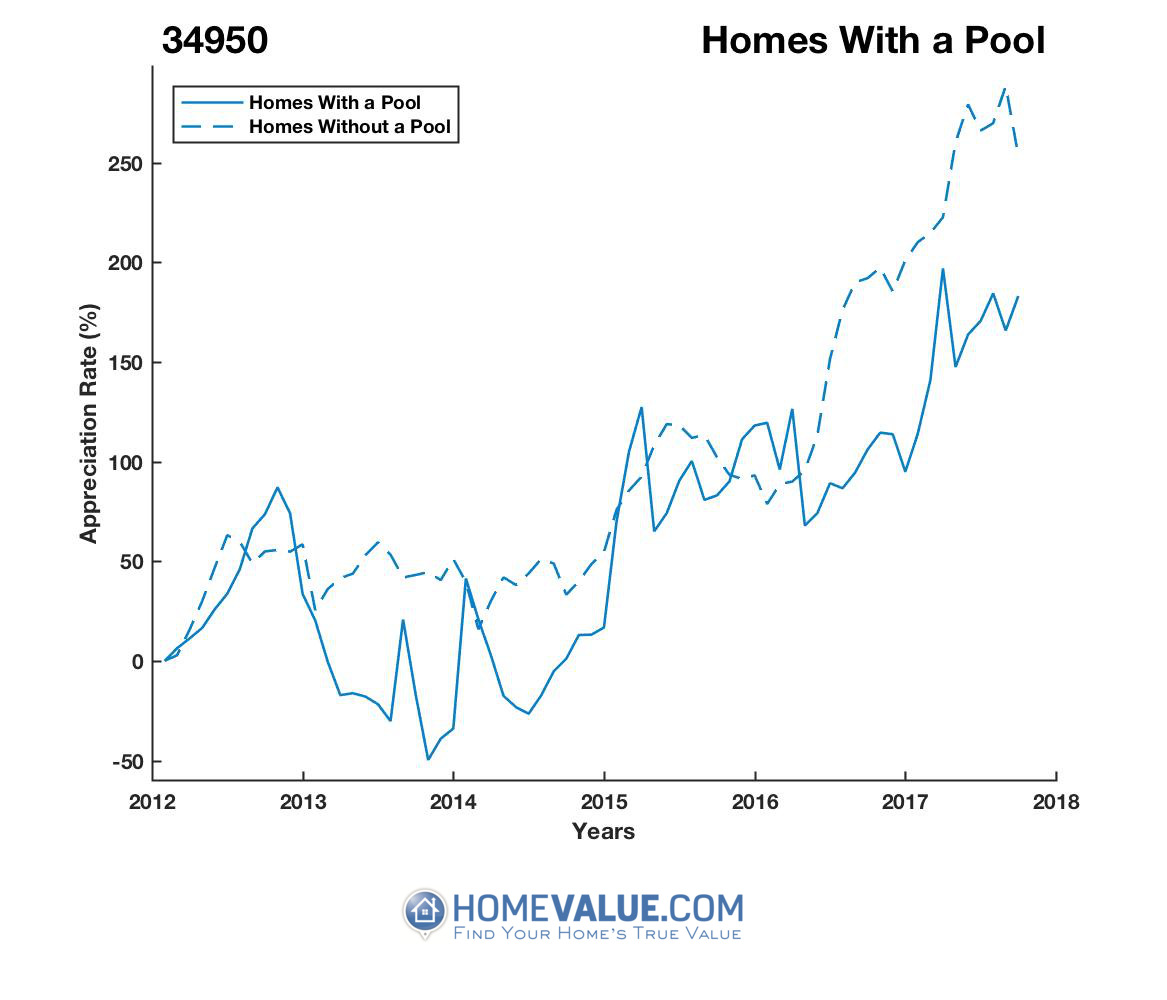 1 Homes With A Pool Homes have appreciated 93% faster since 09/15/2013.