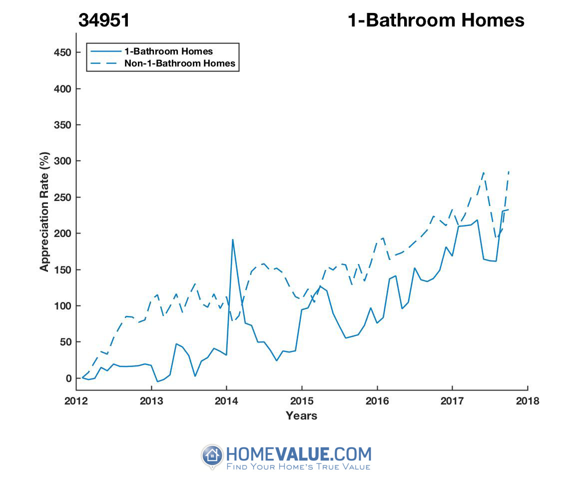 1 Bathroom Homes have appreciated 2.3x faster since 03/15/2013.