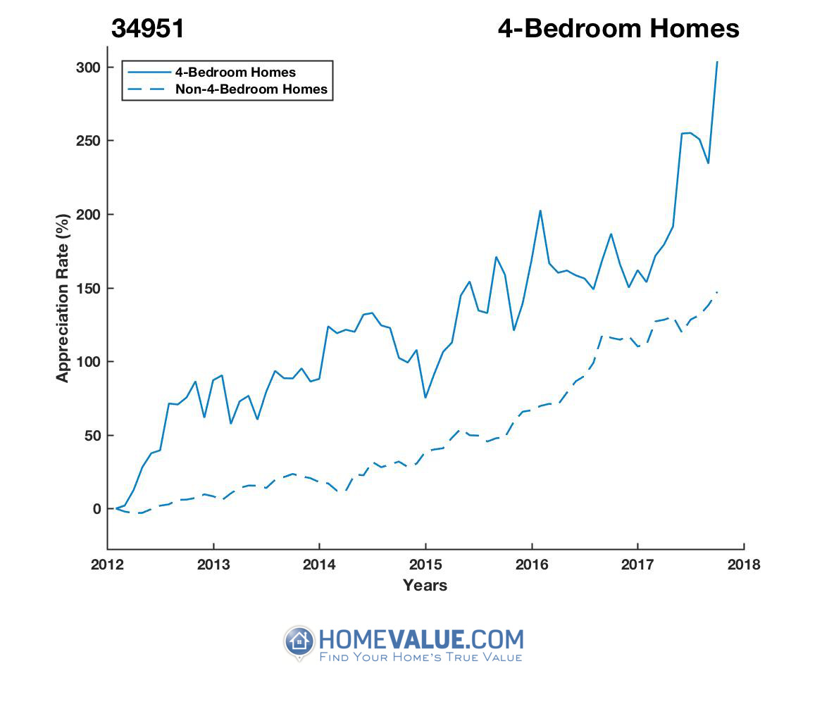 4 Bedrooms Homes have appreciated 2.0x faster since 03/15/2012.