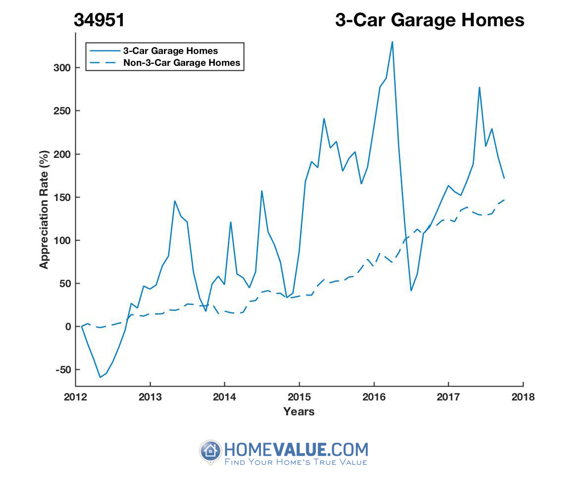 3 Car Garage Homes have appreciated 3.0x faster since 03/15/2012.