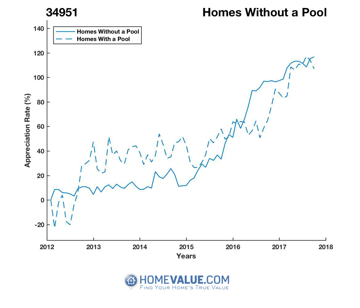 Homes Without A Pool Homes have appreciated 46% faster since 09/15/2013.