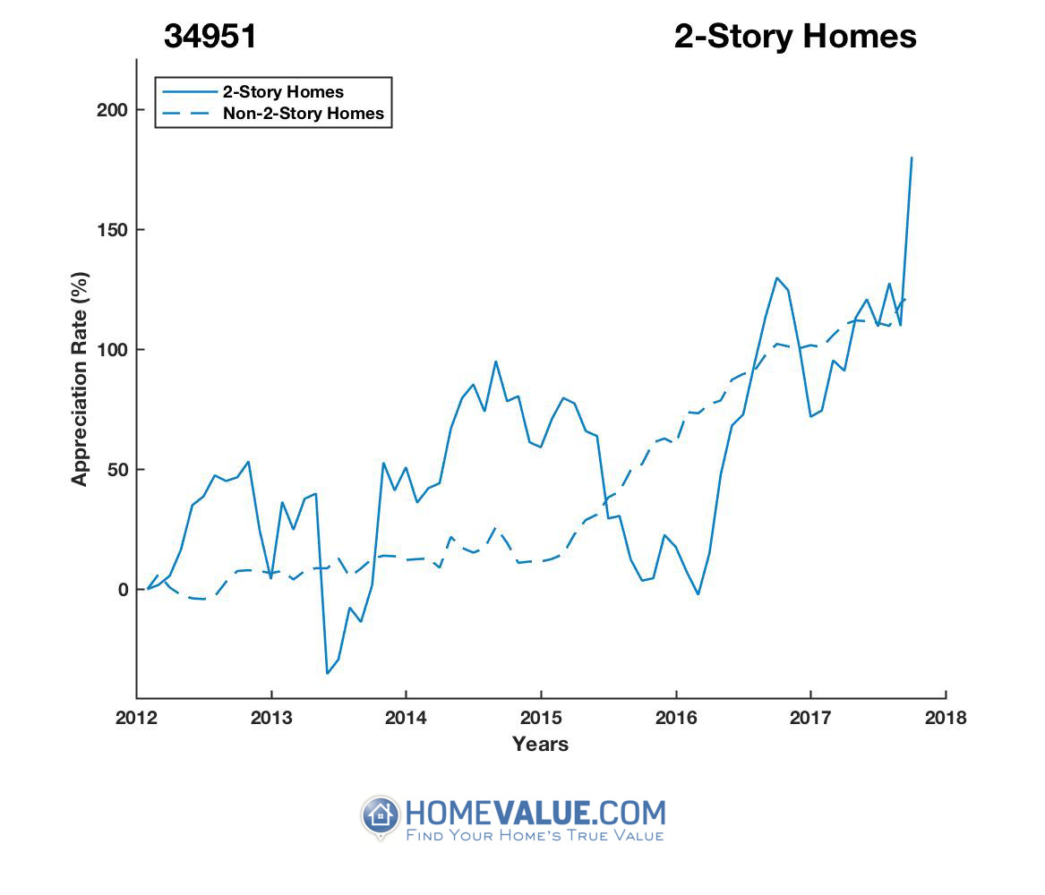 2 Stories Homes have appreciated 2.2x faster since 09/15/2015.