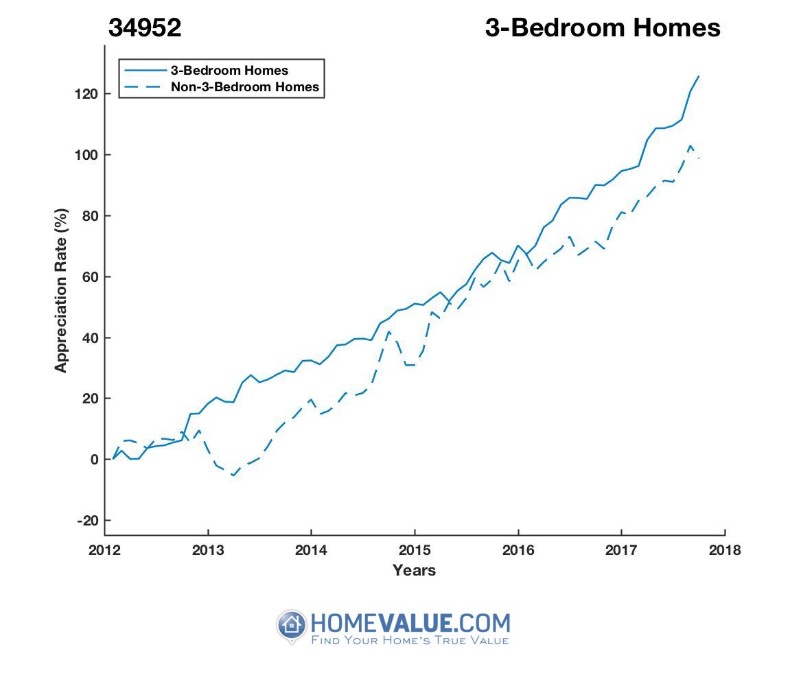 3 Bedrooms Homes have appreciated 39% faster since 03/15/2012.