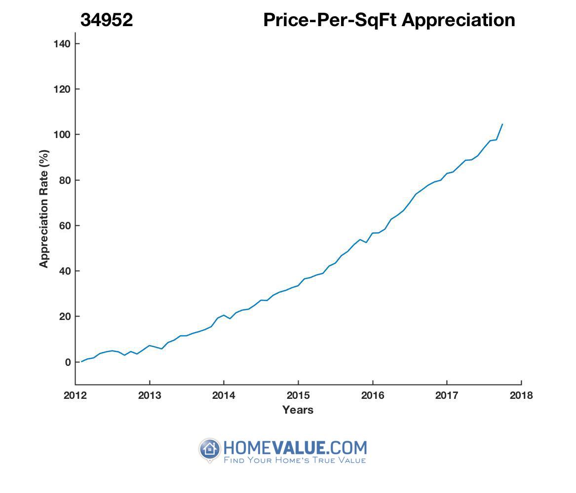 Average Price Per Sq.Ft. 34952