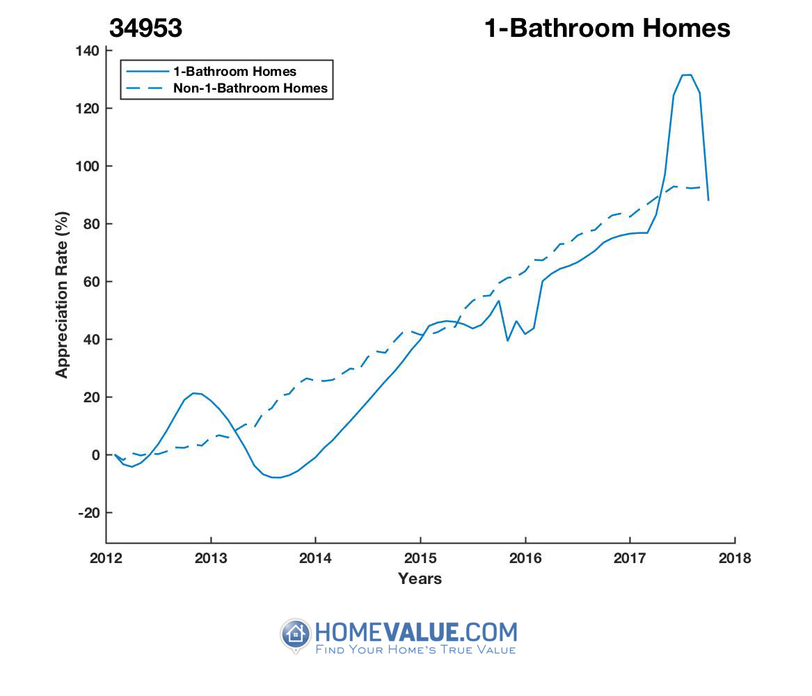 1 Bathroom Homes have appreciated 43% faster since 09/15/2013.