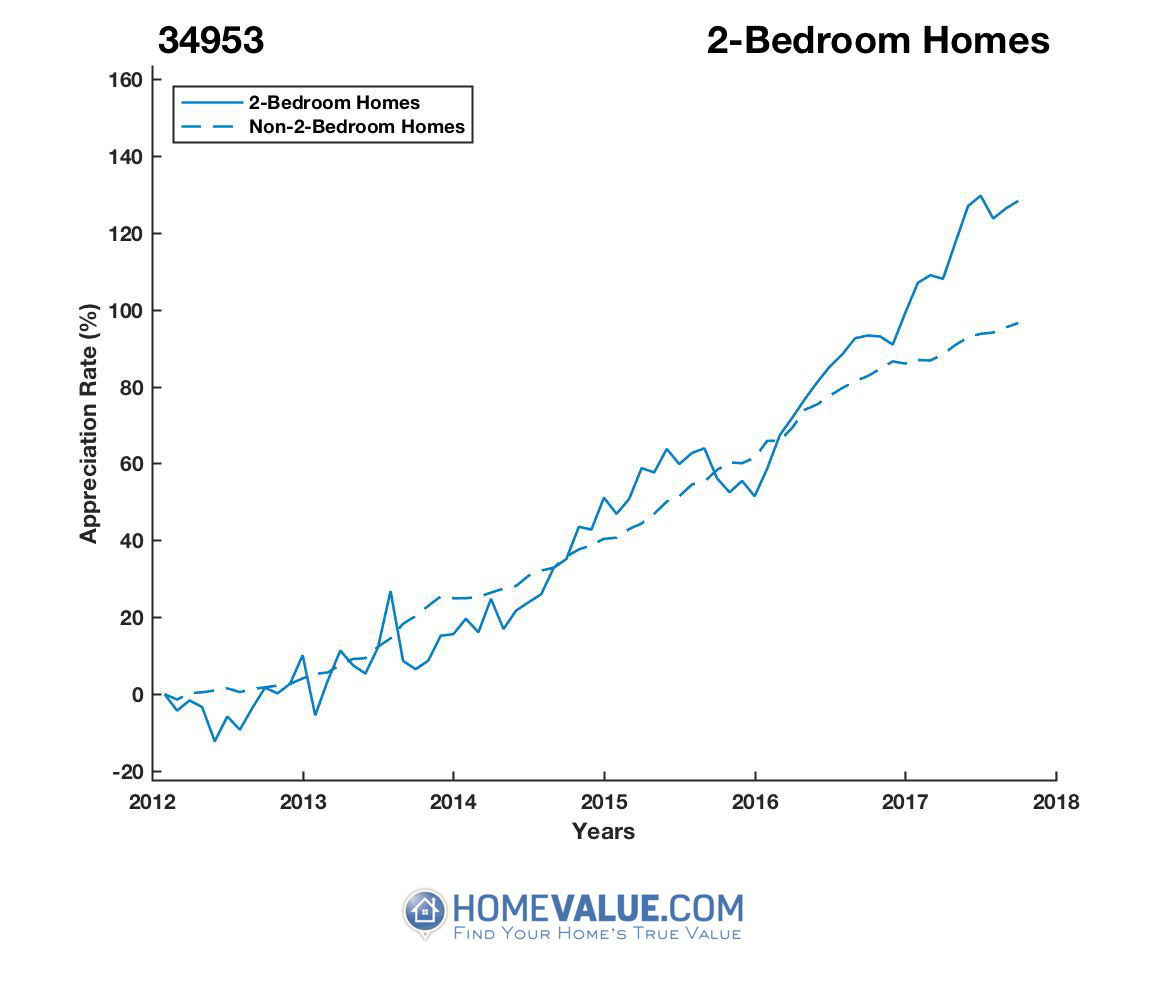 2 Bedrooms Homes have appreciated 51% faster since 09/15/2013.