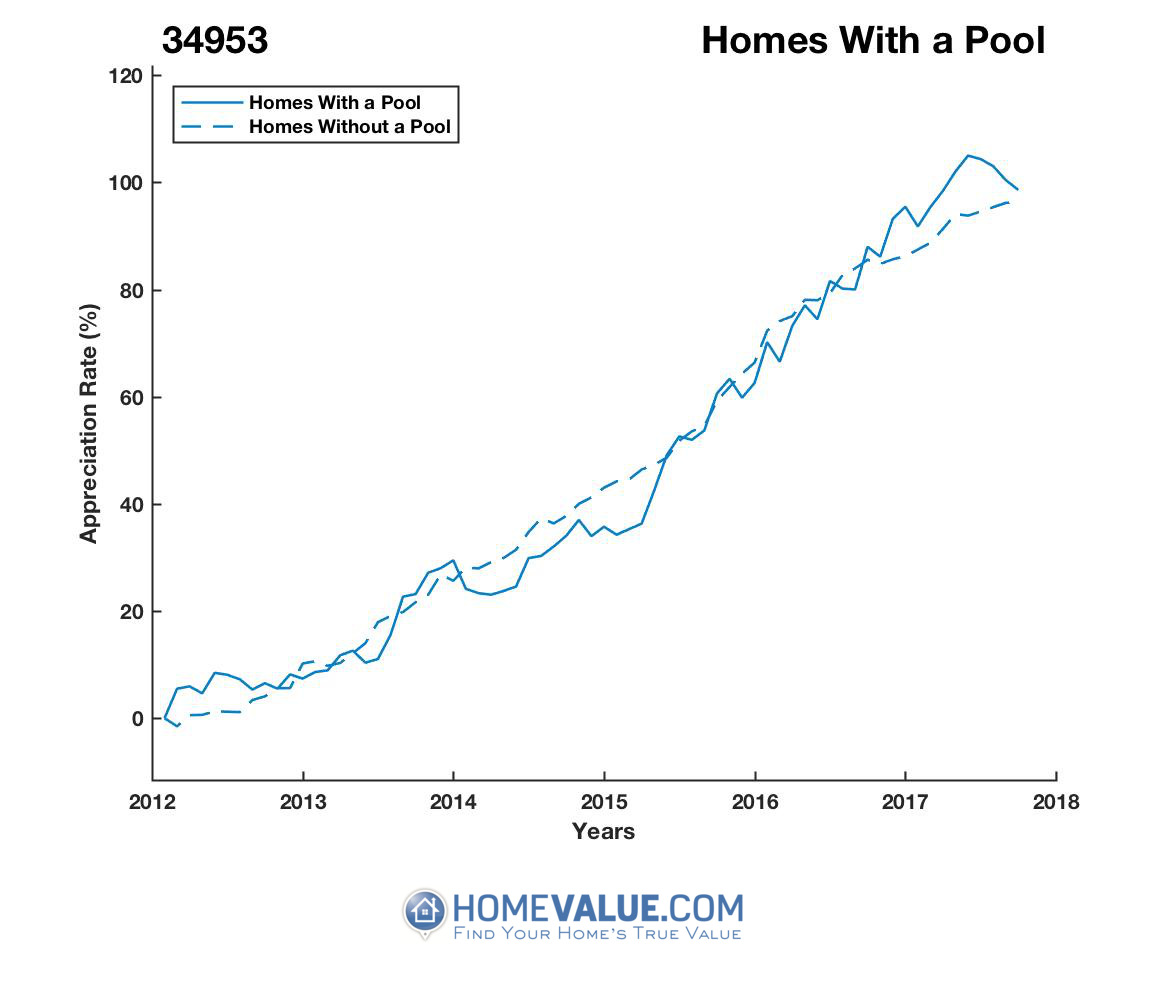1 Homes With A Pool Homes have appreciated 12% faster since 03/15/2015.
