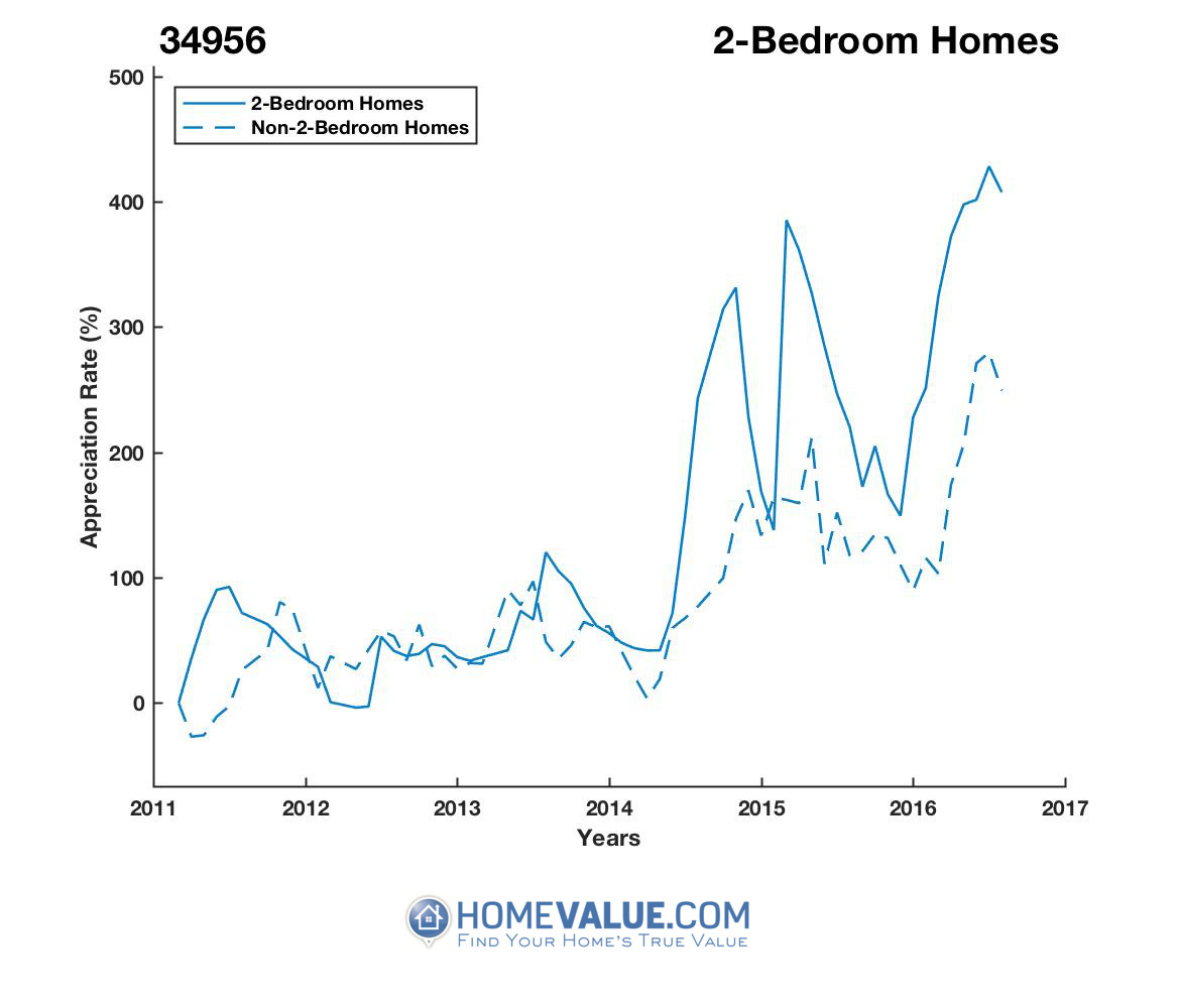 2 Bedrooms Homes have appreciated 4.4x faster since 03/15/2012.