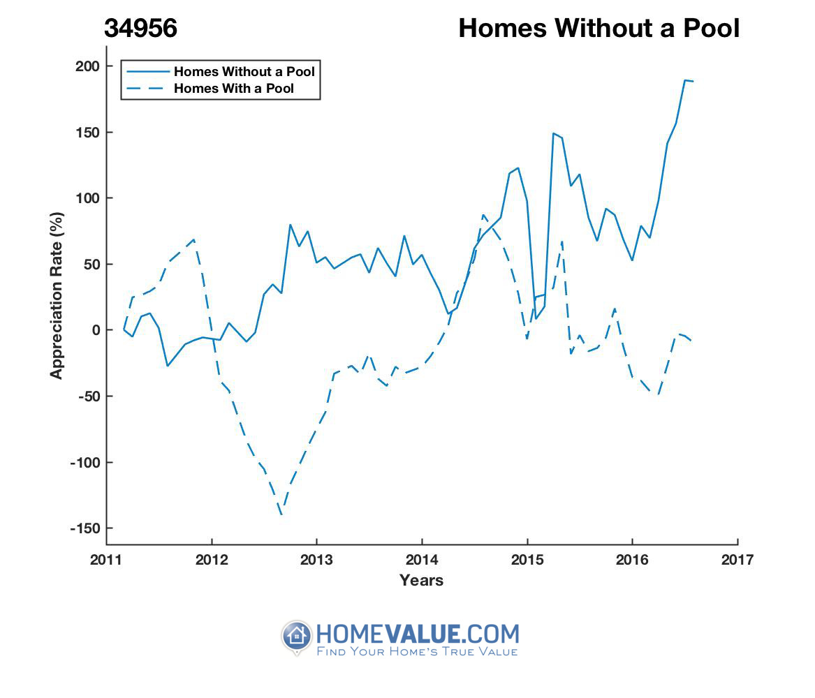 Homes Without A Pool Homes have appreciated 9.3x faster since 09/15/2012.