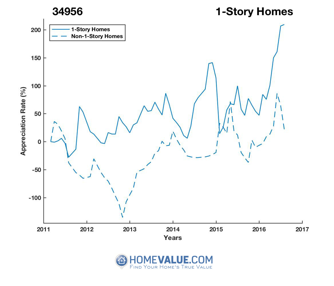 1 Story Homes have appreciated 15.1x faster since 09/15/2012.