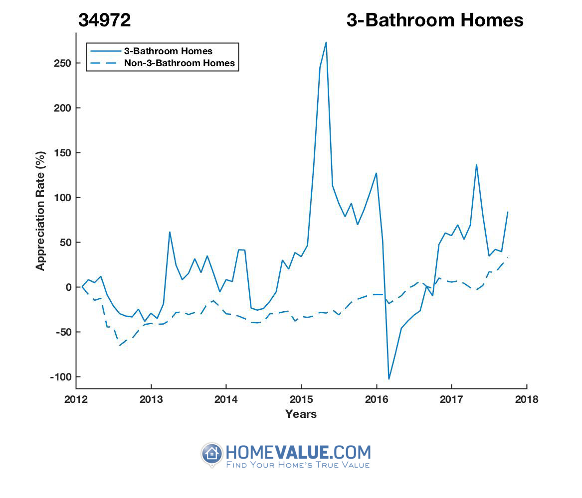 3 Bathrooms Homes have appreciated 7.1x faster since 03/15/2016.