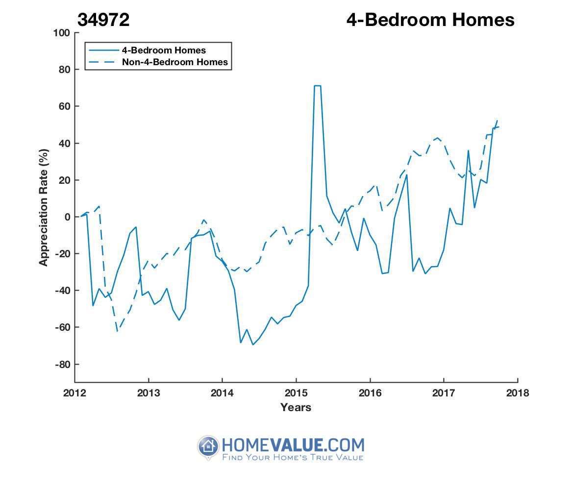4 Bedrooms Homes have appreciated 3.6x faster since 03/15/2014.