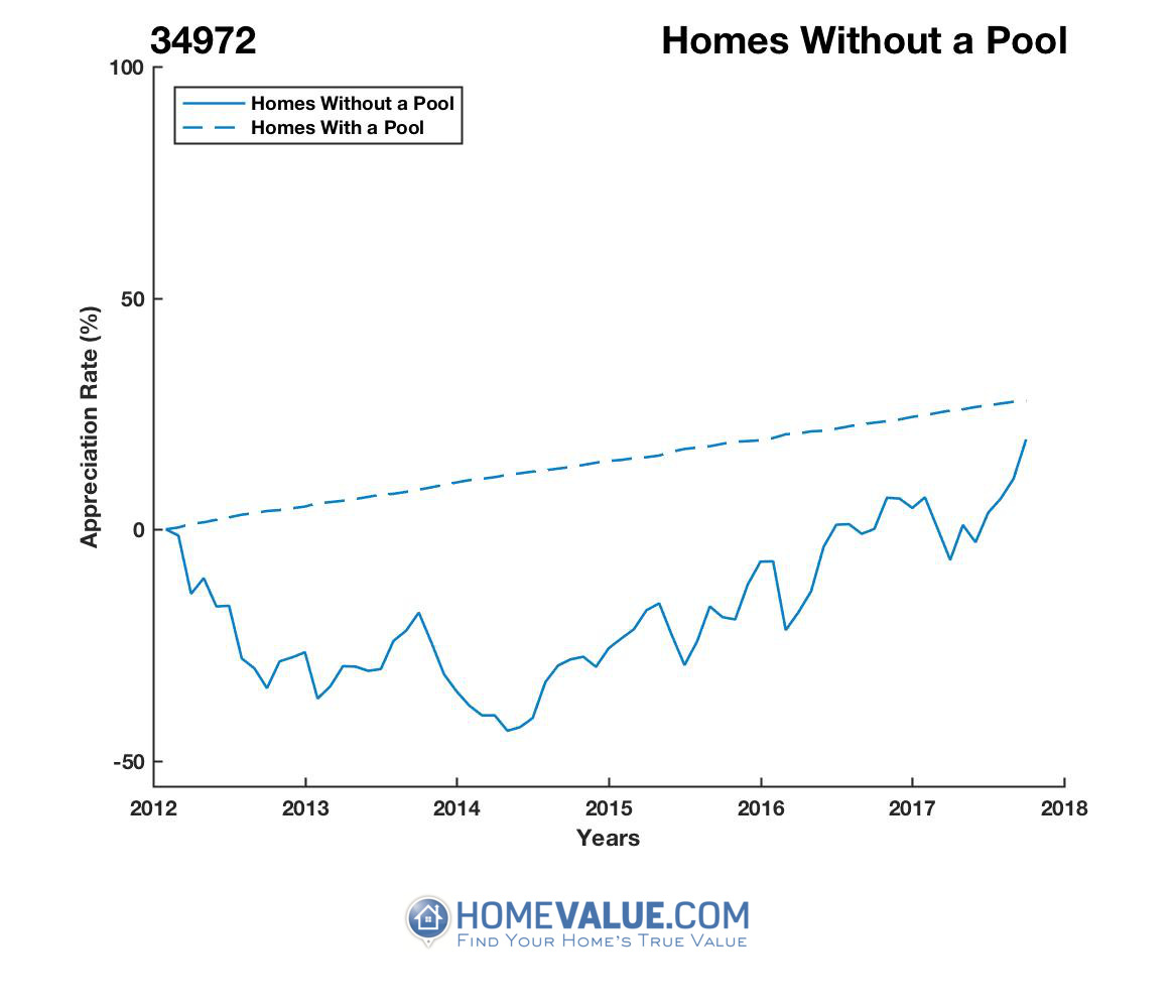 Homes Without A Pool Homes have appreciated 85% faster since 03/15/2014.