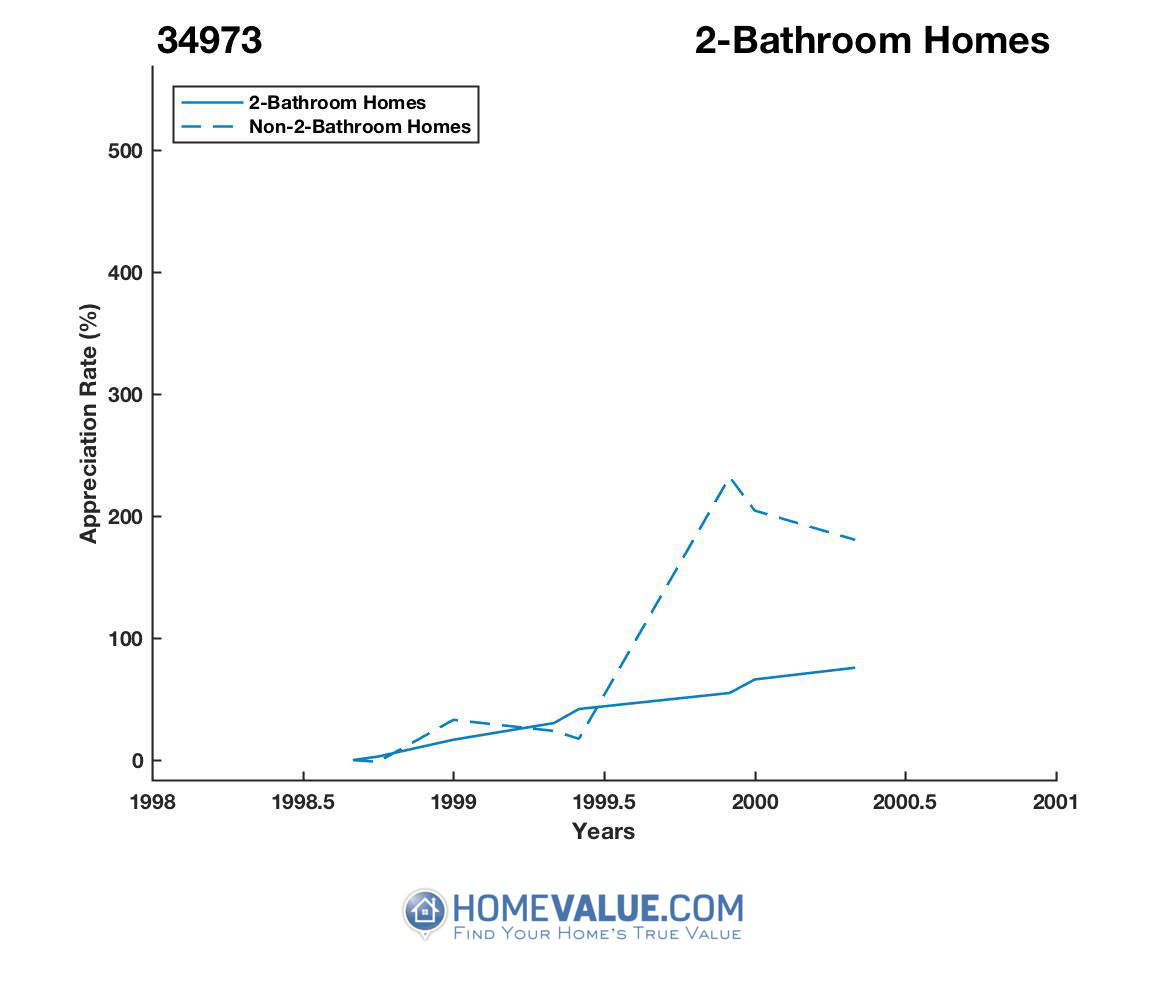 2 Bathrooms Homes have appreciated 5.8x faster since 08/15/2012.