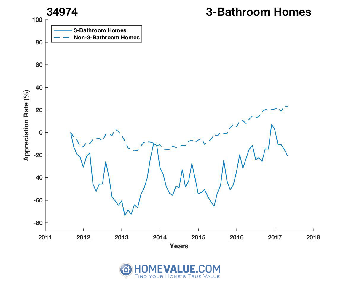 3 Bathrooms Homes have appreciated 3.6x faster since 03/15/2013.