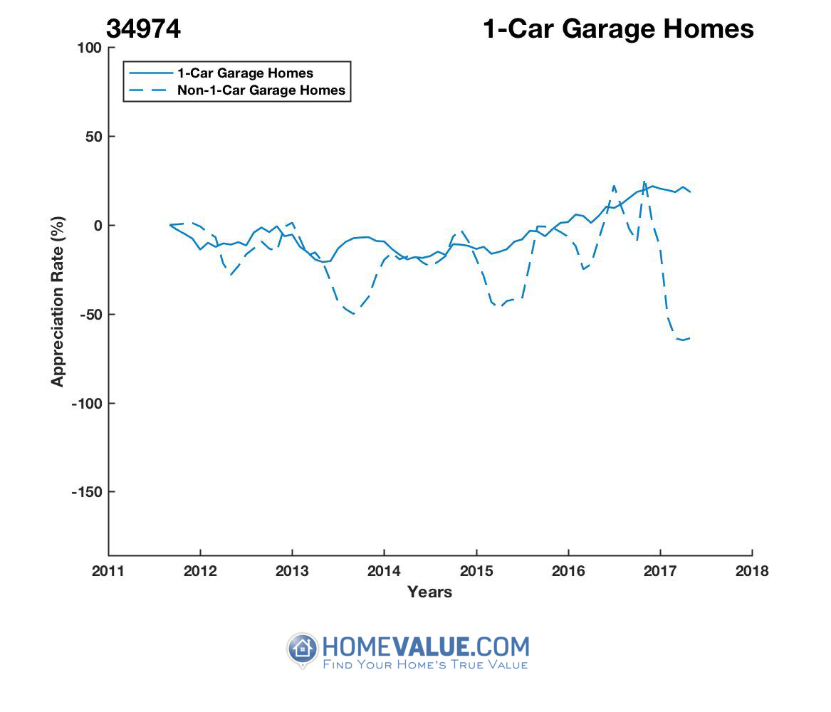 1 Car Garage Homes have appreciated 4.9x faster since 03/15/2017.