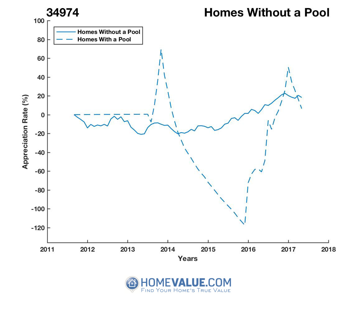 Homes Without A Pool Homes have appreciated 9.9x faster since 09/15/2015.