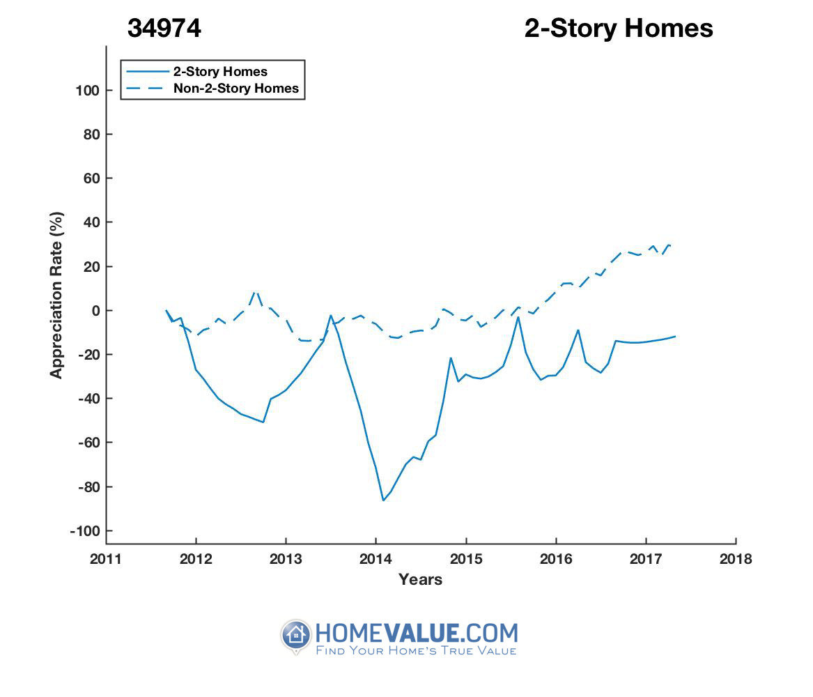 2 Stories Homes have appreciated 3.8x faster since 03/15/2014.