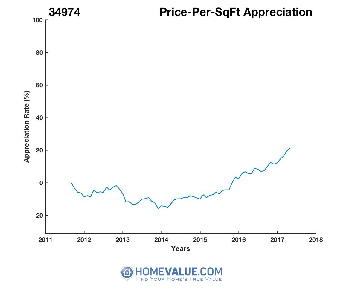 Average Price Per Sq.Ft. 34974