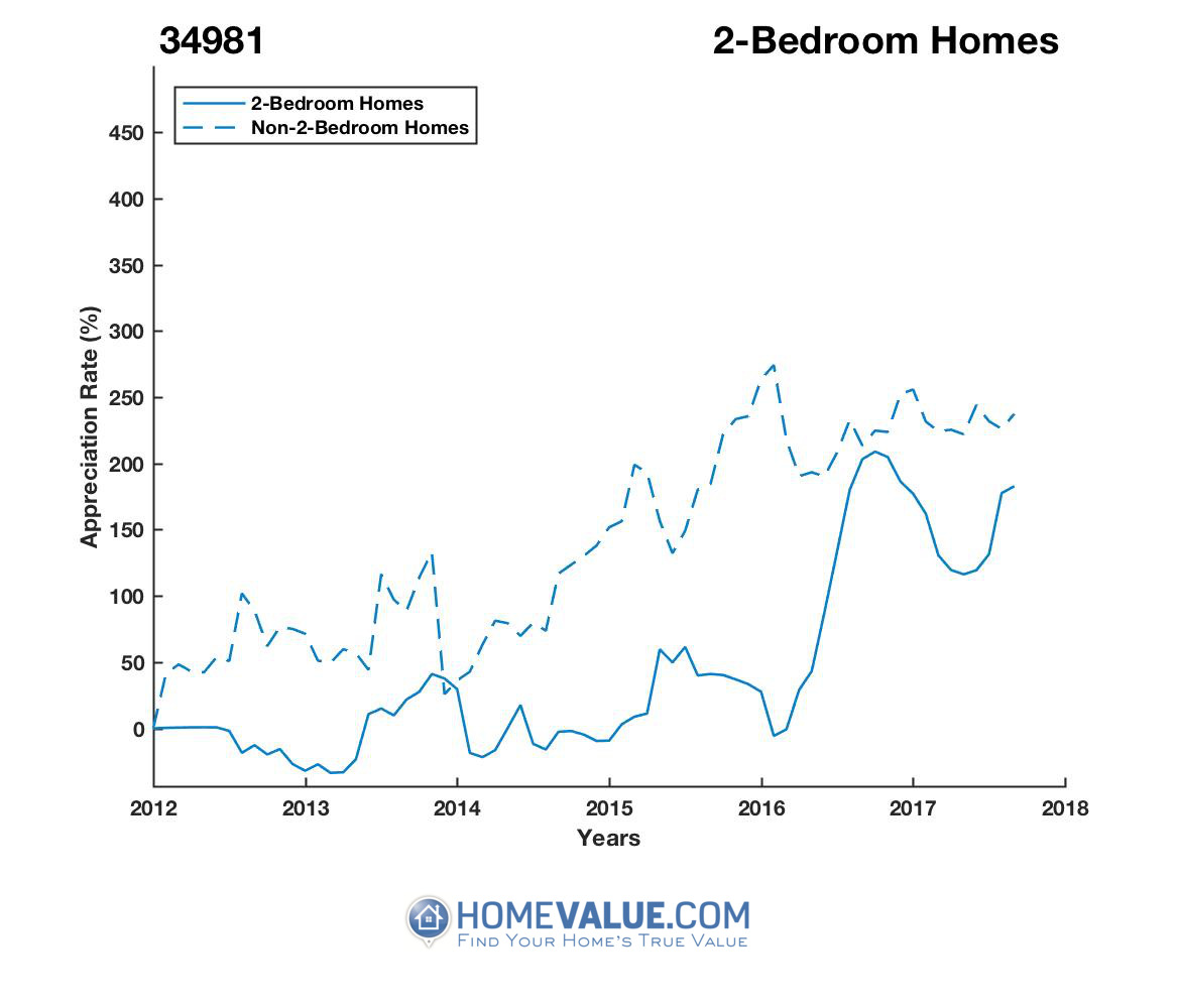 2 Bedrooms Homes have appreciated 3.0x faster since 03/15/2013.