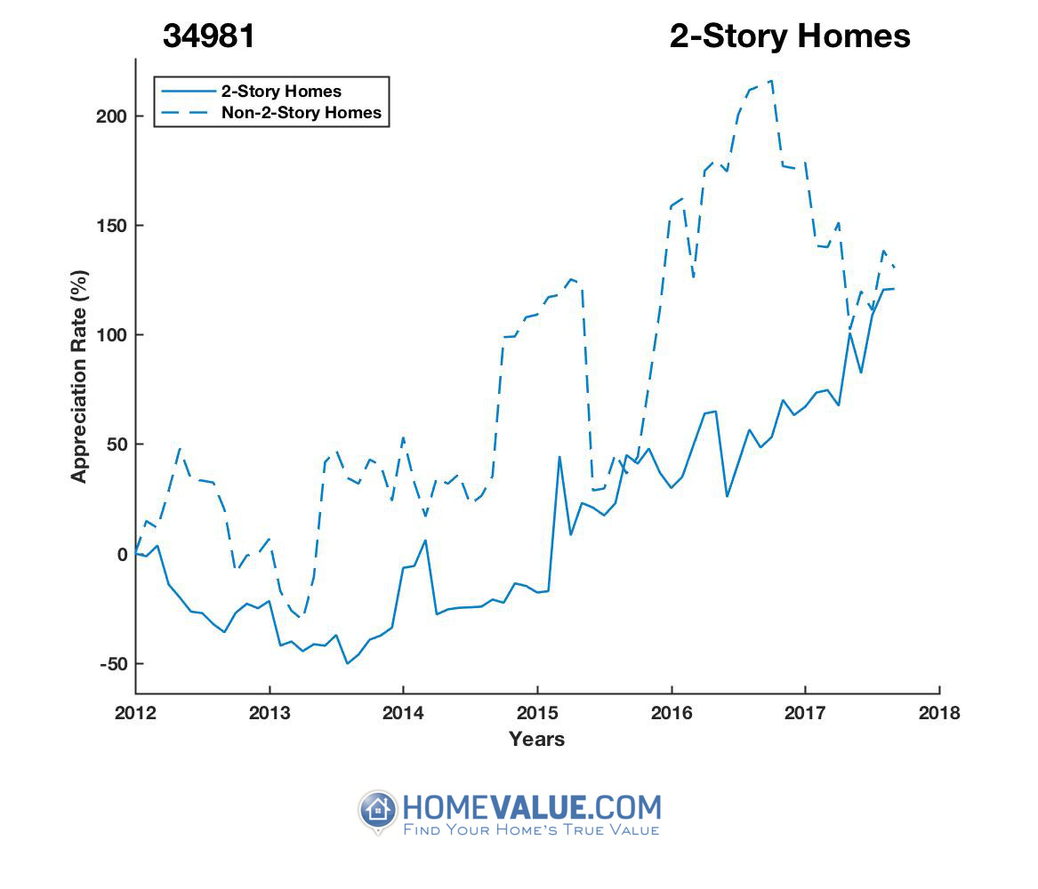 2 Stories Homes have appreciated 3.0x faster since 09/15/2013.