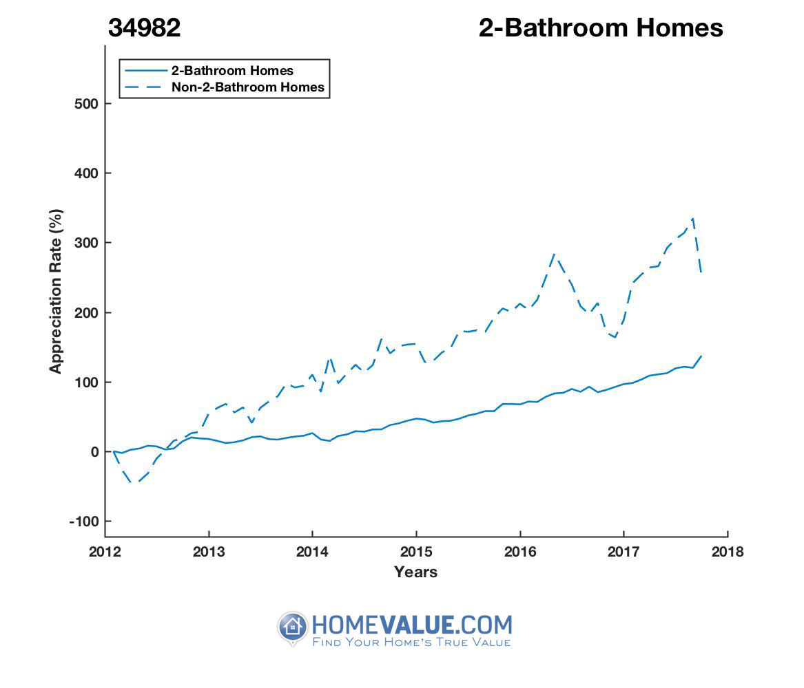 2 Bathrooms Homes have appreciated 109.8x faster since 03/15/2012.