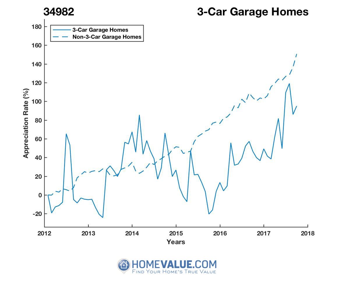 3 Car Garage Homes have appreciated 97% faster since 09/15/2015.