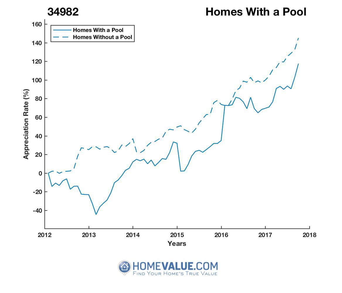 1 Homes With A Pool Homes have appreciated 2.5x faster since 03/15/2013.