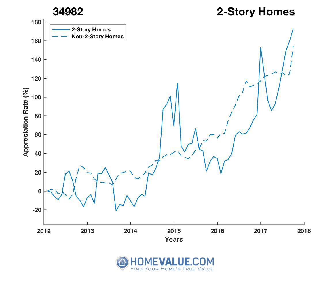 2 Stories Homes have appreciated 2.1x faster since 09/15/2013.