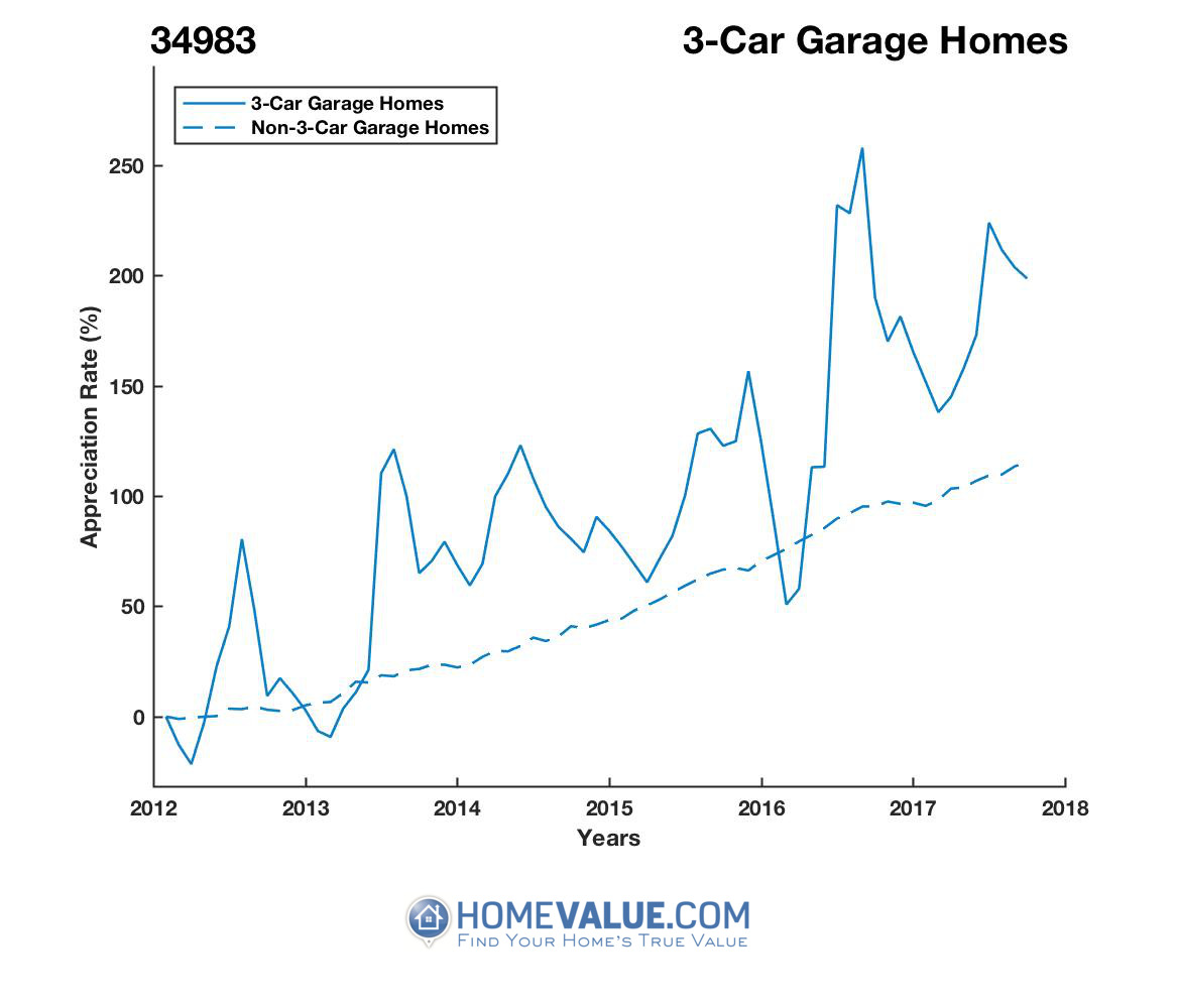 3 Car Garage Homes have appreciated 2.6x faster since 03/15/2012.