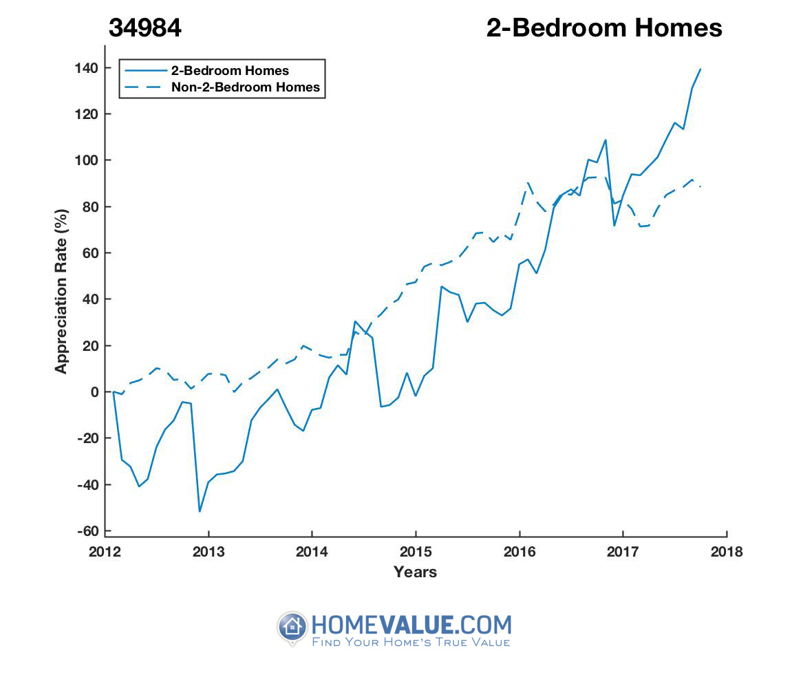 2 Bedrooms Homes have appreciated 2.8x faster since 03/15/2013.