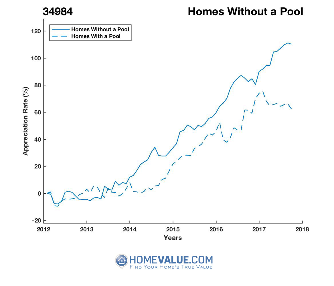 Homes Without A Pool Homes have appreciated 62% faster since 03/15/2013.